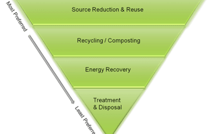 SA on its way up the waste management hierarchy