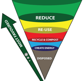 Know where your waste goes: Highlighting the waste hierarchy