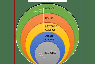 Calling all waste management bodies: WasteCon 2018