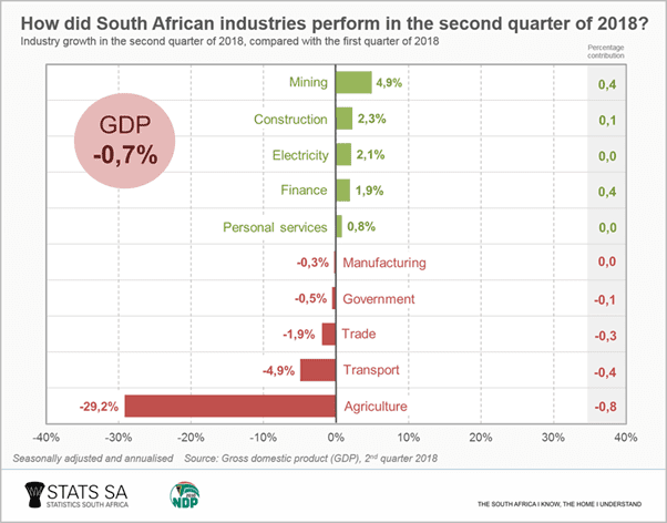 StatsSA's 2.3% construction upswing not a true industry reflection – MBA North