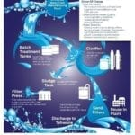 Cutting water use two years ahead of schedule