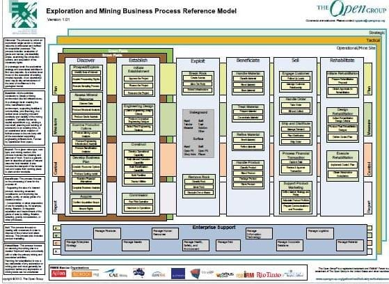 Mining business process reference model