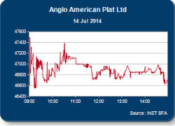 Amplats' sharp earnings drop in first half of 2014