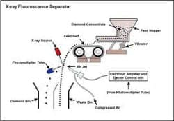 New diamond separator technology by Russian group