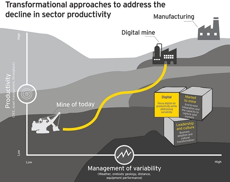 EY sets to overcome digital disconnect in mining